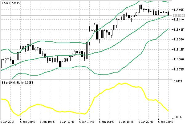 USDollar vs JPYen 15min