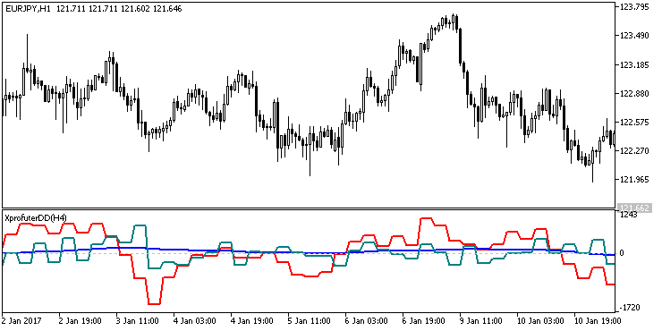 Fig1. The XprofuterDD_HTF indicator