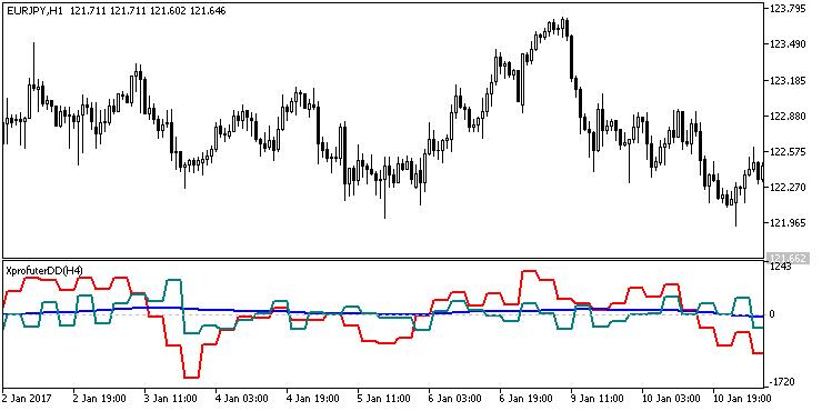 Fig. 1. Indicador XprofuterDD_HTF