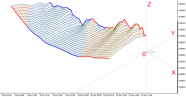 Fig. 1. Demostración 3D del indicador Moving Average.