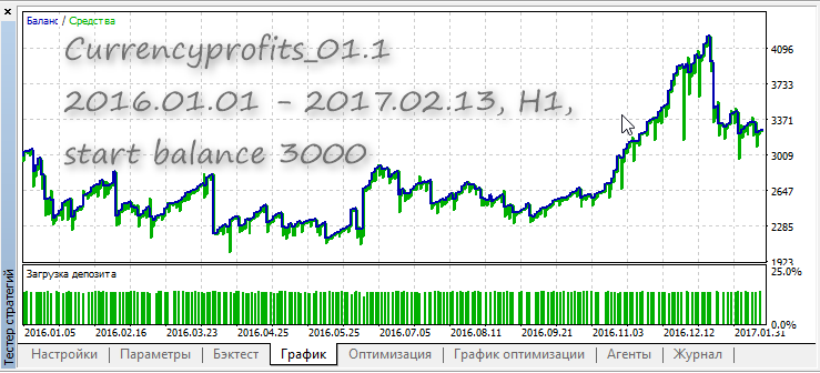 Currencyprofits_01.1 tester