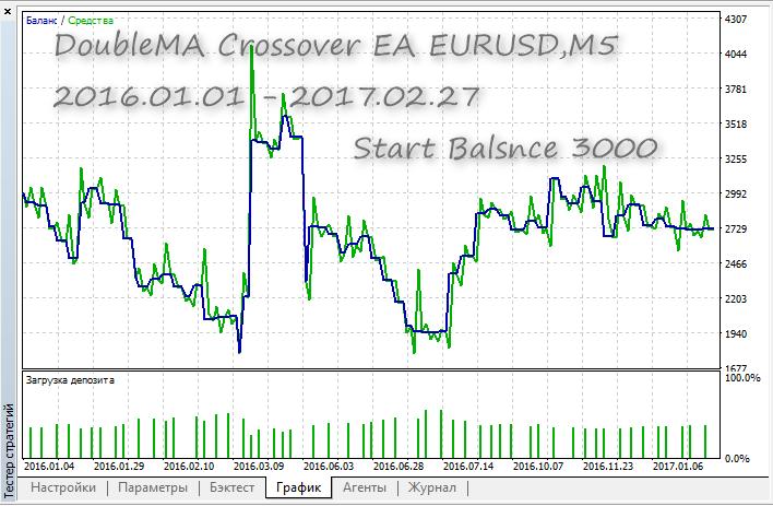 DoubleMA Crossover EA