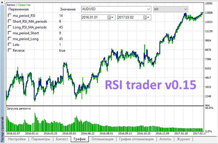 RSI trader v0.15