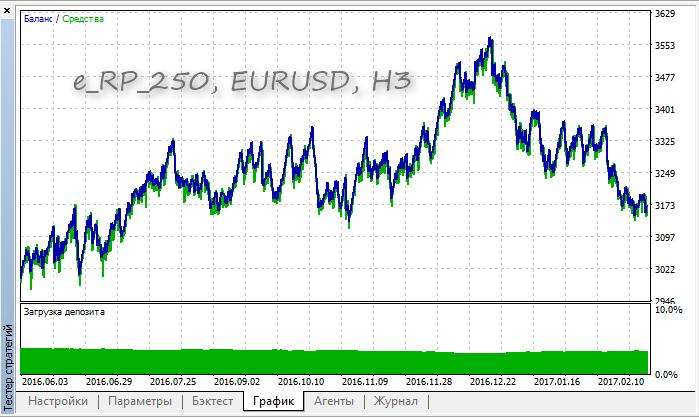 e_RP_250 EURUSD