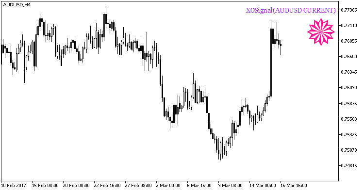 Fig1. Indicator XOSignal_HTF_Signal. Signal of trend continuation