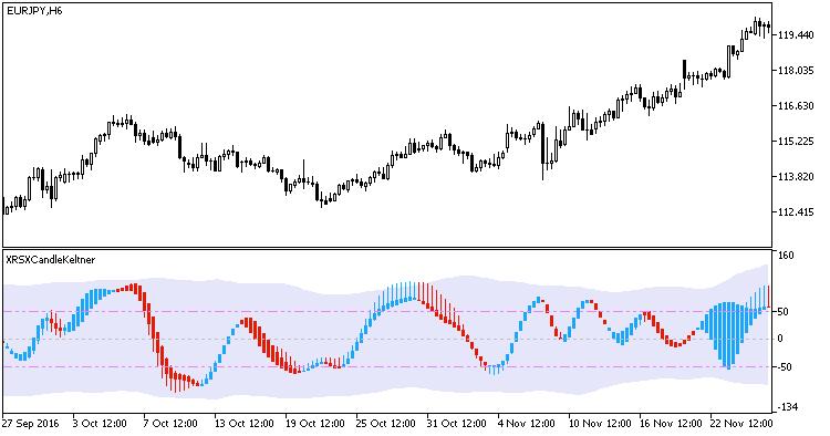 Fig1. The XRSXCandleKeltner indicator