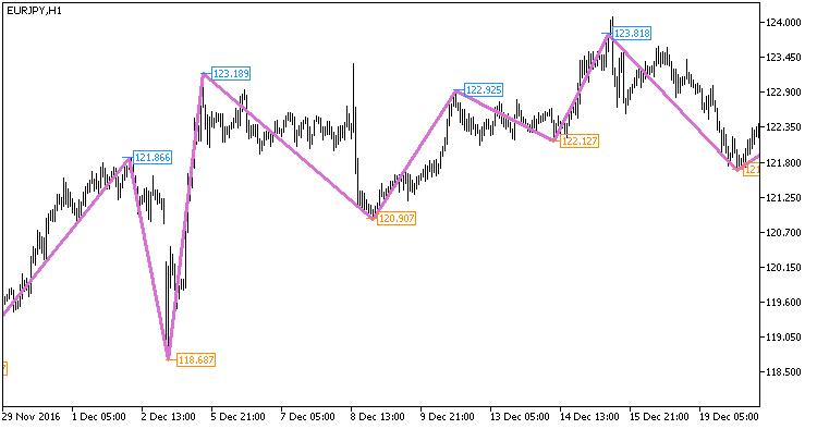 Fig1. The NRTR_ZigZag_Price_HTF indicator