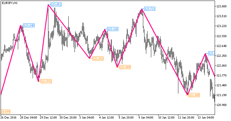 Fig1. The NRTR_extr_ZigZag_Price_HTF indicator