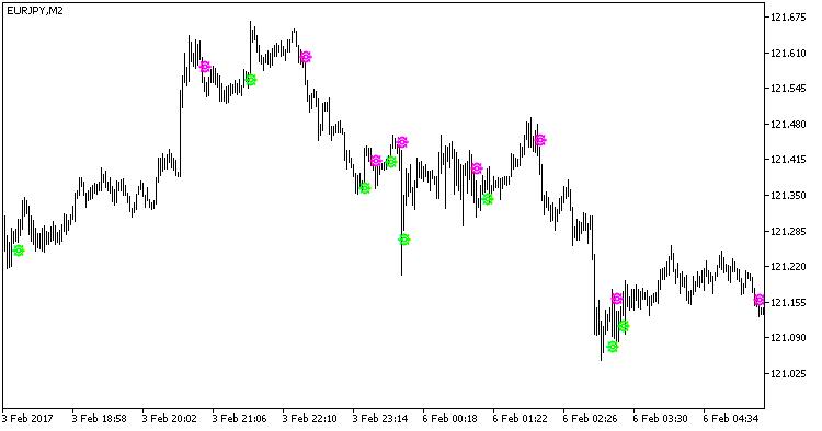 Fig1. The XOSignal indicator