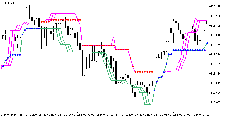 Fig1. The VTS indicator