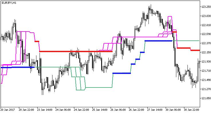 图1. VTS_HTF 指标