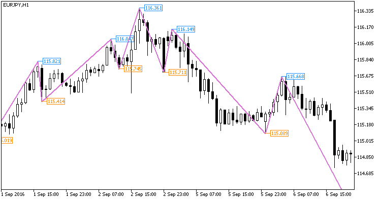 Fig1. The NRTR_ZigZag_Price indicator
