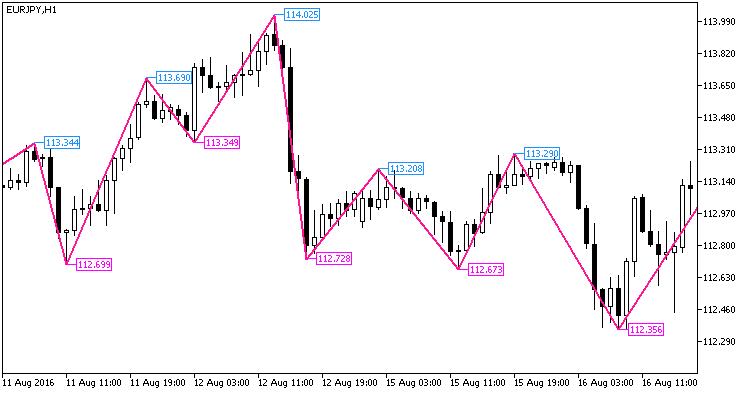 Fig.1. Indicador NRTR_extr_ZigZag_Price