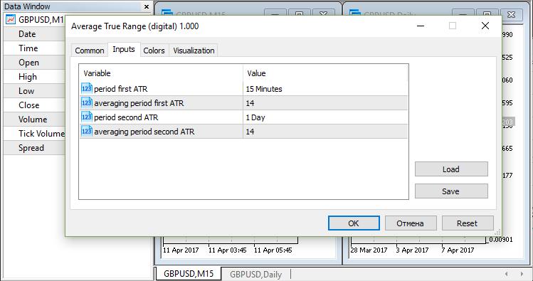 Average True Range (digital) inputs