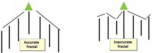 图1. 分形