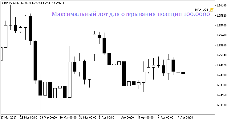 Fig1. The MAX_LOT script on the chart