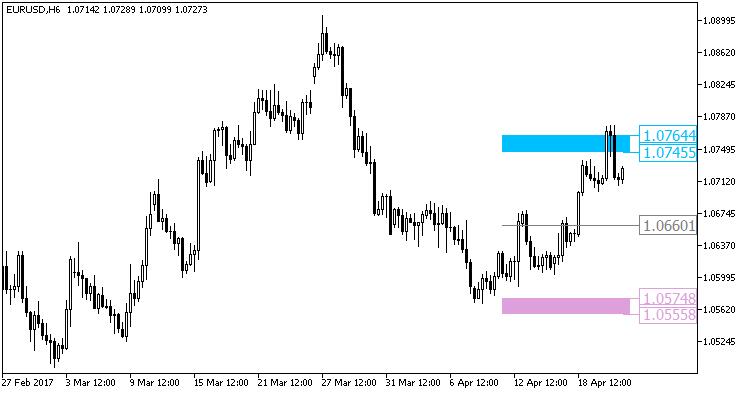 图1. XMA_BB_Pivot_HTF 指标