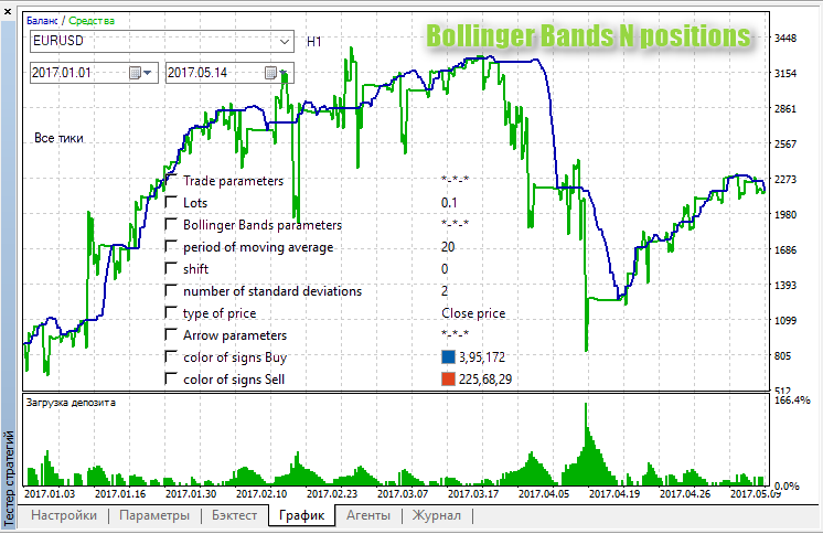 Bollinger Bands N positions
