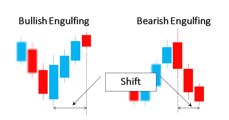 Bullish and Bearish Engulfing shift