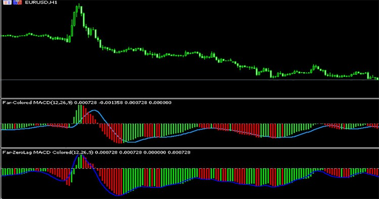 Free Download Of The Colored Zerolag Macd Indicator By Farzin
