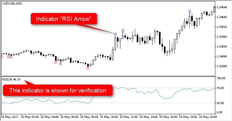 RSI Arrow