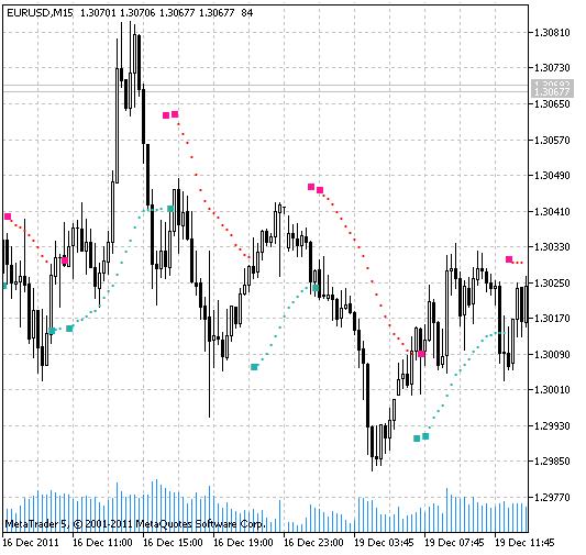 BuySell 指标