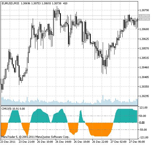 Chande Momentum Oscillator (CMO) indicator