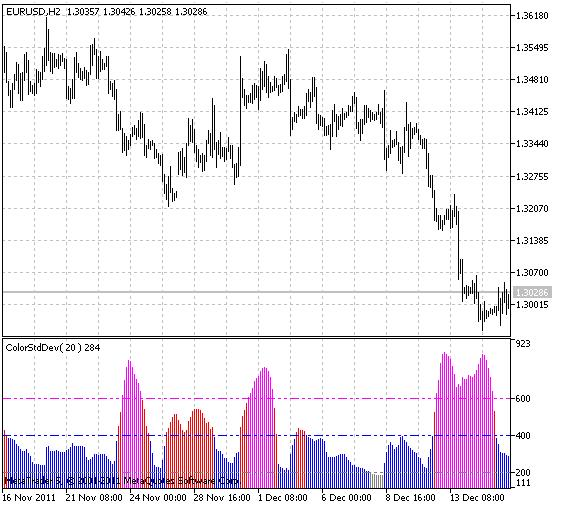 ColorStdDev indicator