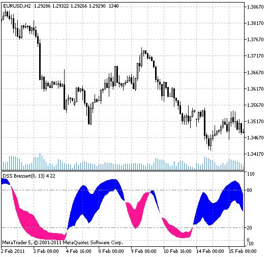 DSS Bressert indicator