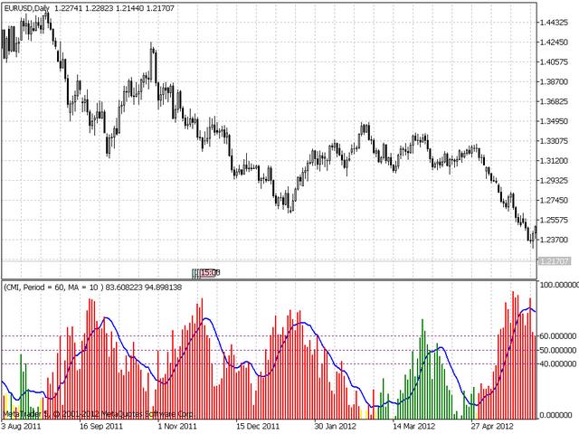 波动市场指数