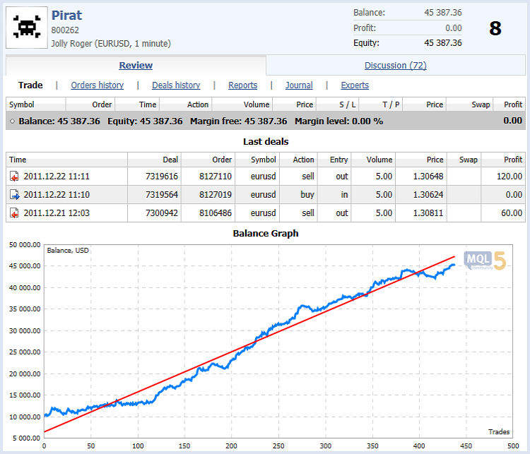 Fig. 1. Pirat's Expert Advisor trading results at the Automated Trading Championship 2011