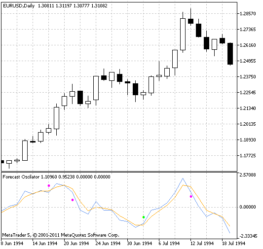 预测振荡器指标