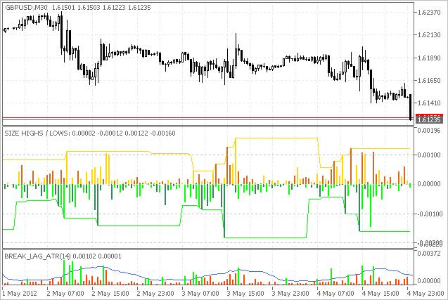 Fig.2. Tamaño de Máximos y Mínimos + indicador Break Lag ATR