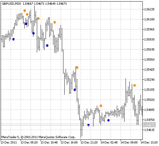 JBrainTrendSig1 indicator
