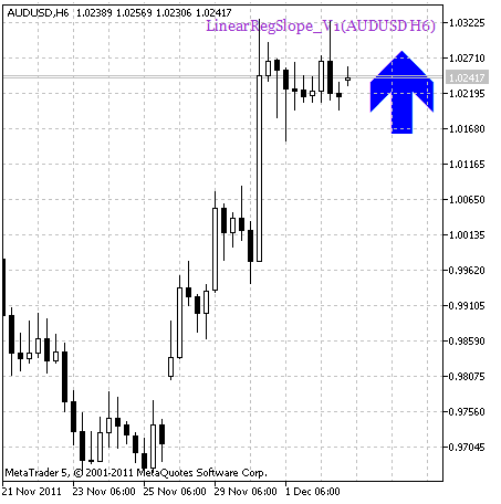 Рис.1. Индикатор LinearRegSlope_V1_HTF_Signal Сигнал для совершения сделки