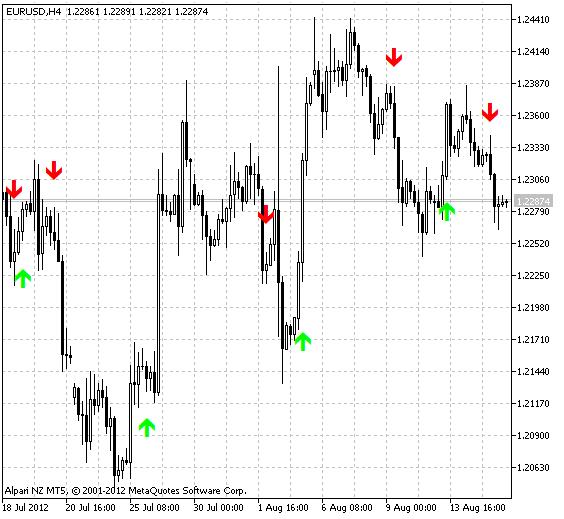 Рис.1 Индикатор MA-Crossover_Alert