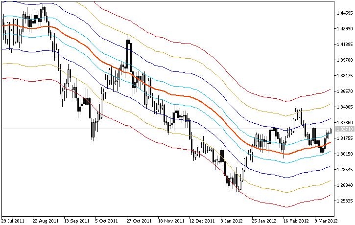 MA-Env indicator