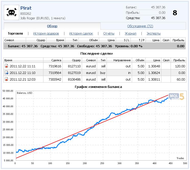 Рис. 1. Торговля эксперта участника Pirat на Automated Trading Championship 2011