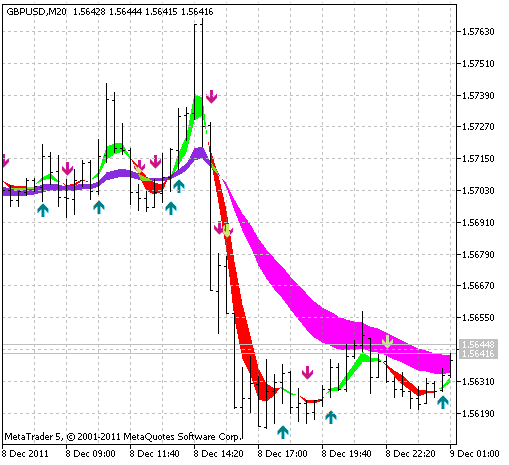 Sidus indicator