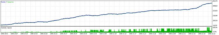 Рис. 2. Результаты тестирования на истории в период проведения Automated Trading Championship 2008