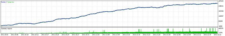 Рис. 4. Результаты тестирования на истории в период проведения Automated Trading Championship 2011