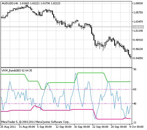 VKW_BandsIBS indicator