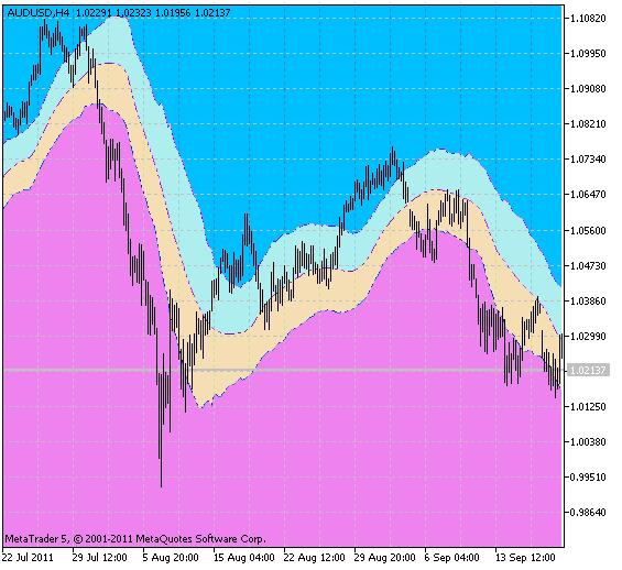 Индикатор X2MA_KLx3_Cloud