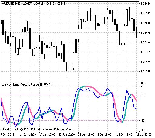 Индикатор XWPR
