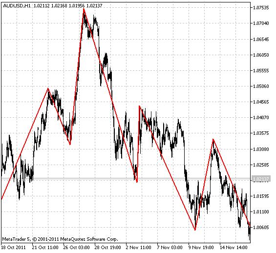 Индикатор ZigZag_NK_MTF