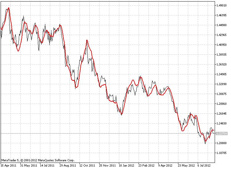 PEMA = 50, EURUSD D1