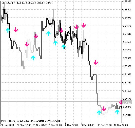 wlxBWACsig indicator