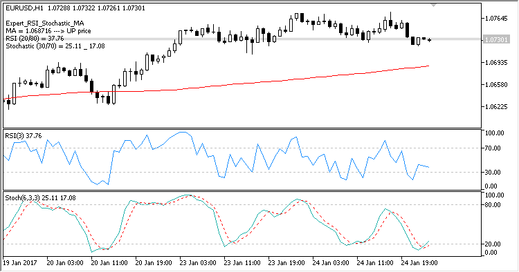 Expert_RSI_Stochastic_MA