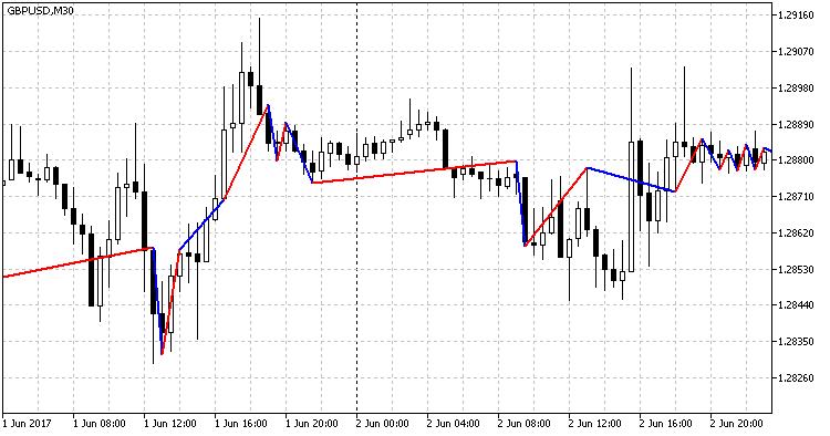 MA(44) Zigzag Trend