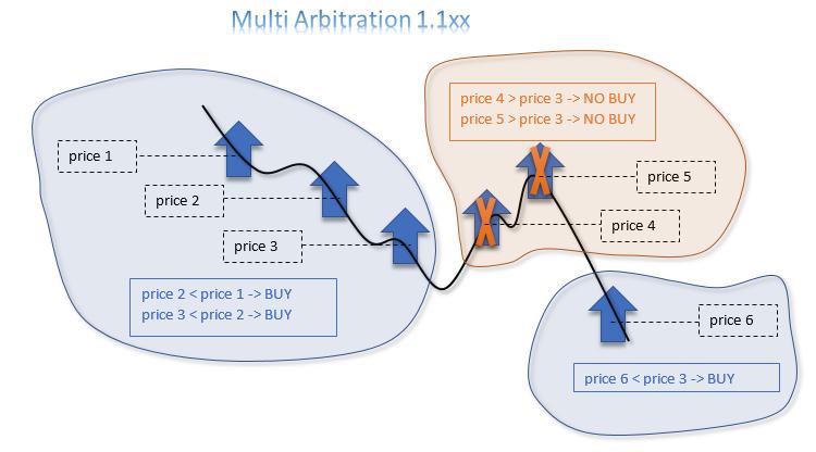Multi Arbitration